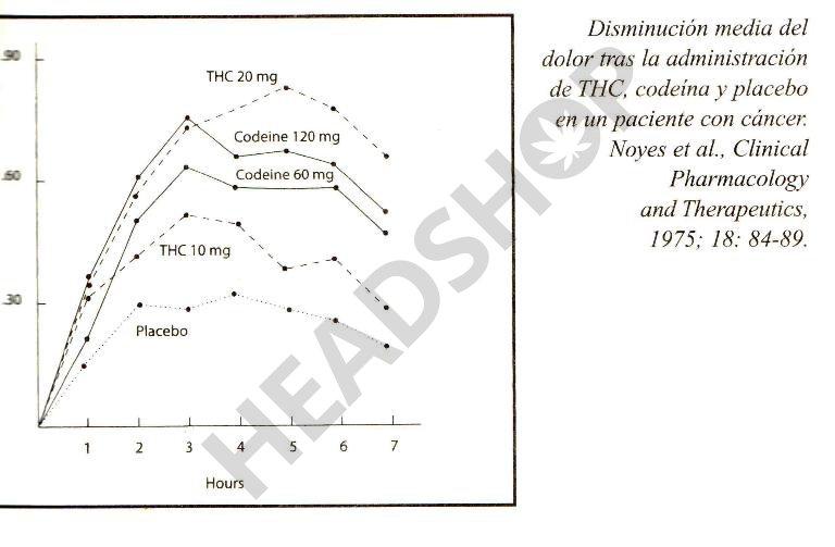 comparativa fármacos: Codeina, placebo, THC